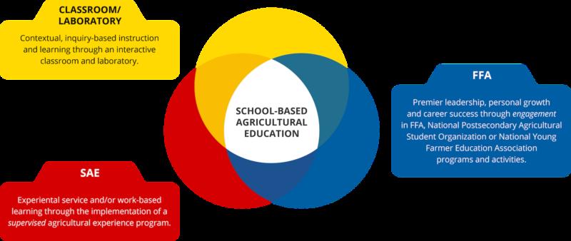 Ag Ed 3 Circle Model